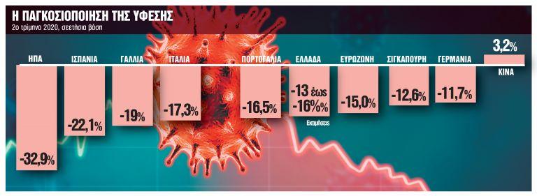 Το ντόμινο της ύφεσης σκάει στην Ελλάδα - Σοβαρές οι επιπτώσεις στην οικονομία | tanea.gr