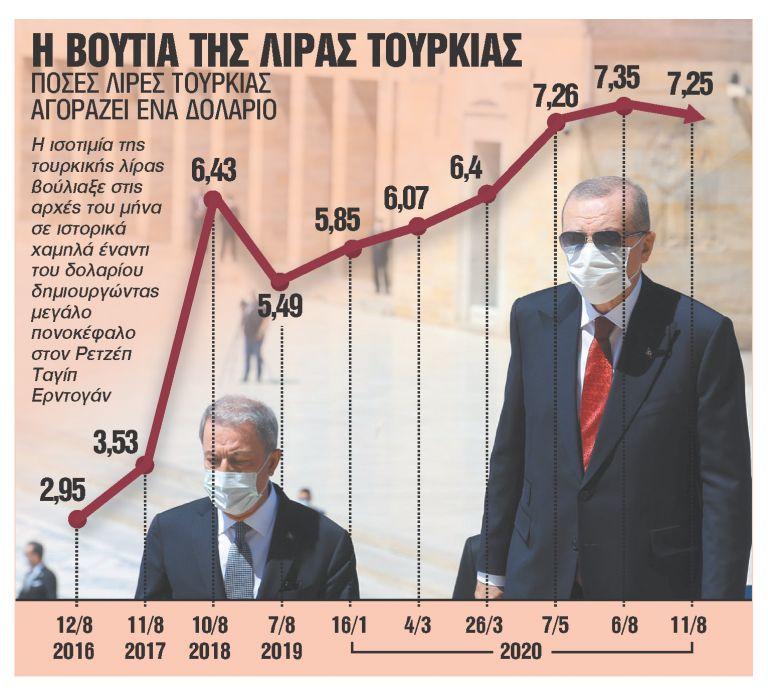 Η κρίση της λίρας βυθίζει την τουρκική οικονομία | tanea.gr