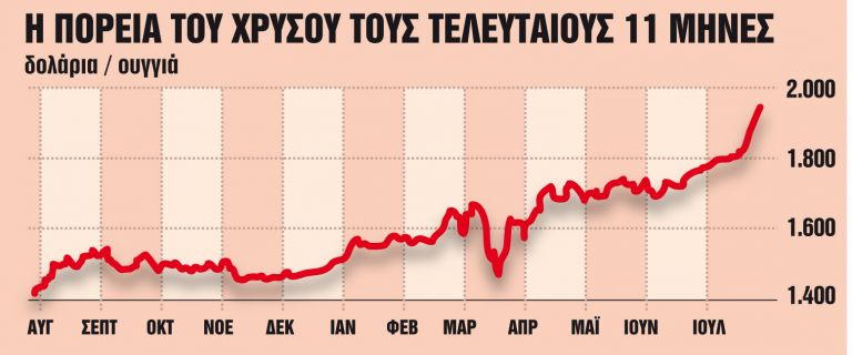 Η αξία του χρυσού είναι παντοτινή | tanea.gr