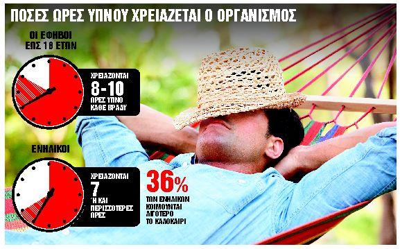 Η έλλειψη ύπνου δημιουργεί… παρενέργειες | tanea.gr