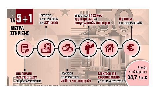 Κλειδώνουν οι αποφάσεις για ενοίκια, μισθούς, επιδόματα | tanea.gr