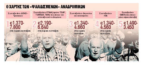 Τι ποσά θα καταβληθούν τον Οκτώβριο | tanea.gr