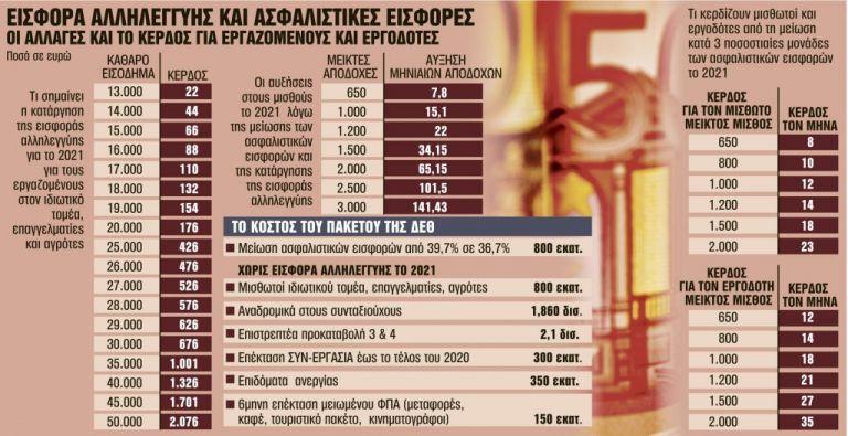 Γιατί θα αυξηθούν οι μισθοί από την Πρωτοχρονιά - Ποιοί είναι οι κερδισμένοι | tanea.gr