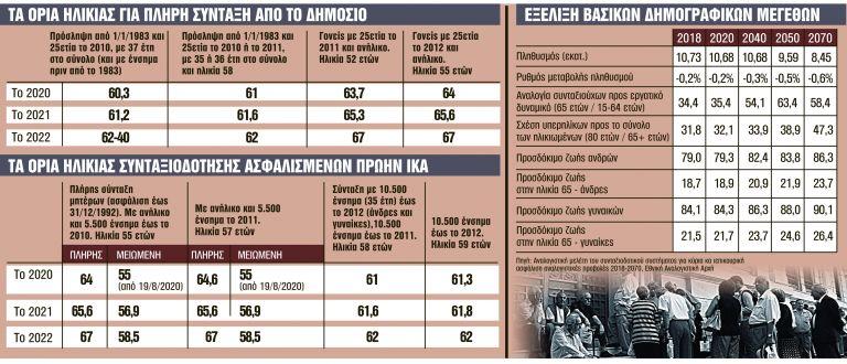 Δύο βόμβες για τα όρια ηλικίας | tanea.gr