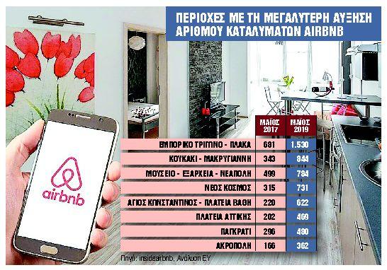 Μπλόκο σε όσους «ξέχασαν» τα εισοδήματα από το Airbnb | tanea.gr