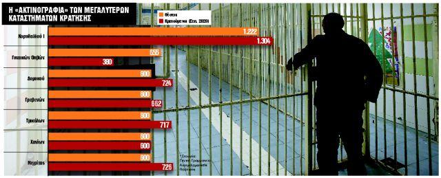 Τέλος το «πάρτι» ασυδοσίας στις φυλακές | tanea.gr