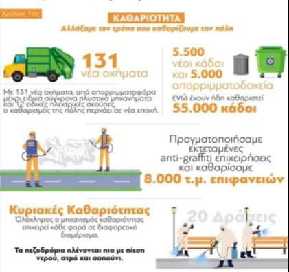 Κώστας Μπακογιάννης: Αλλάξαμε τον τρόπο που καθαρίζουμε την Αθήνα | tanea.gr