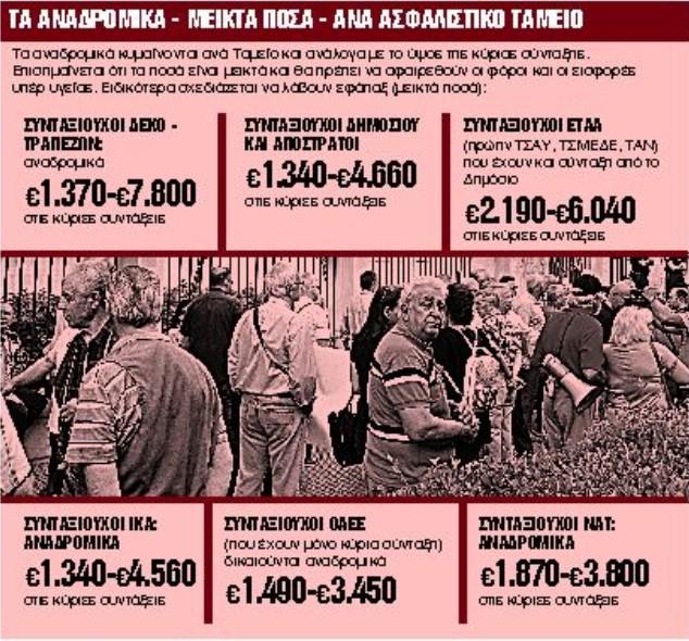 Αναδρομικά : Πότε θα πάρουν λεφτά εκατομμύρια συνταξιούχοι | tanea.gr