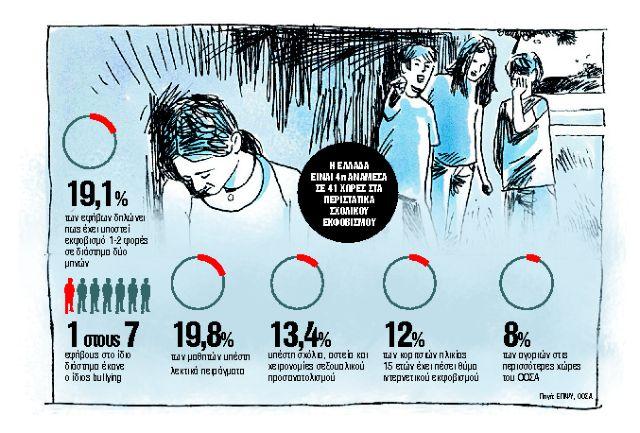 Αυξάνεται η βία μεταξύ ανηλίκων - Στοιχεία που σοκάρουν | tanea.gr