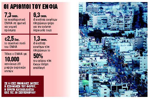 Πόσο φόρο θα πληρώσουν 6,3 εκατ. ιδιοκτήτες ακινήτων | tanea.gr