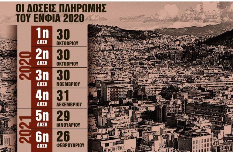 Αλλάζουν οι αντικειμενικές αξίες, τι θα γίνει με τον ΕΝΦΙΑ | tanea.gr