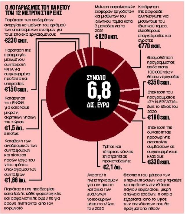 Ποιοι και πόσα κερδίζουν από τις ελαφρύνσεις στους φόρους εκατομμυρίων Ελλήνων   tanea.gr