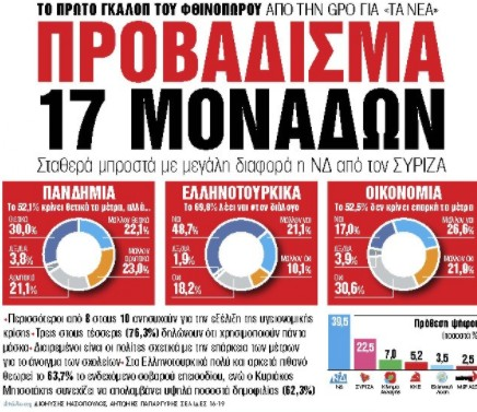 Στα «Νέα Σαββατοκύριακο»: Προβάδισμα 17 μονάδων   tanea.gr