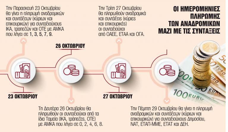 Αρχίζουν οι πληρωμές στους δικαιούχους | tanea.gr