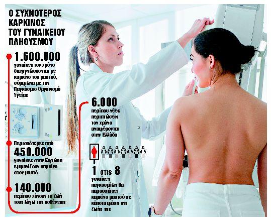 Δωρεάν ψηφιακές μαστογραφίες για τις γυναίκες 49-50 ετών | tanea.gr