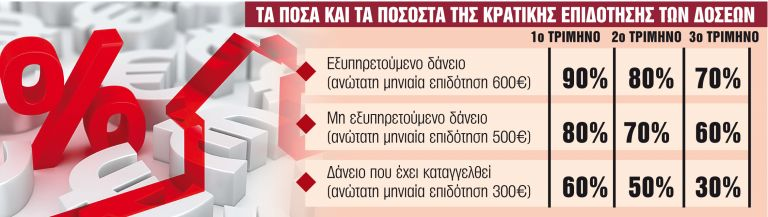 Ποιοι και πώς θα πάρουν την επιδότηση στεγαστικού δανείου | tanea.gr