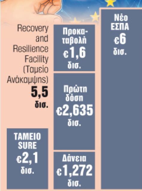 Πότε θα έρθουν τα λεφτά από τις Βρυξέλλες - Ιανουάριο το τελικό σχέδιο της Ελλάδας   tanea.gr