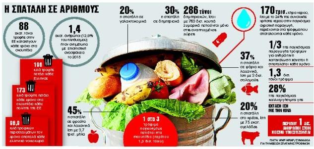 Εκθεση - φωτιά: Τέταρτη η Ελλάδα στη σπατάλη τροφίμων | tanea.gr