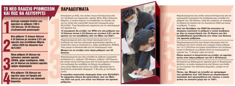 Δεύτερη ευκαιρία στους οφειλέτες της Εφορίας | tanea.gr