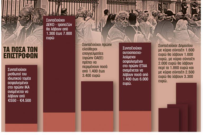 Αναδρομικά : Τα ποσά που θα δοθούν σε ιδιωτικό και δημόσιο τομέα   tanea.gr