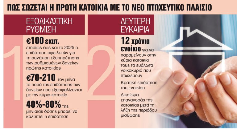 Πώς σώζεται η πρώτη κατοικία   tanea.gr