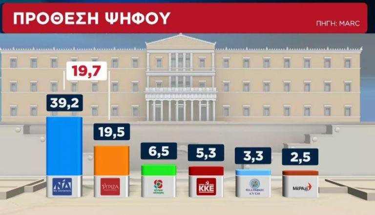 Δημοσκόπηση Alpha: Προβάδισμα ΝΔ με 19,7% | tanea.gr