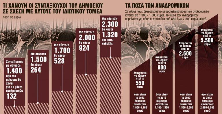Οι κερδισμένοι και οι χαμένοι των αναδρομικών | tanea.gr