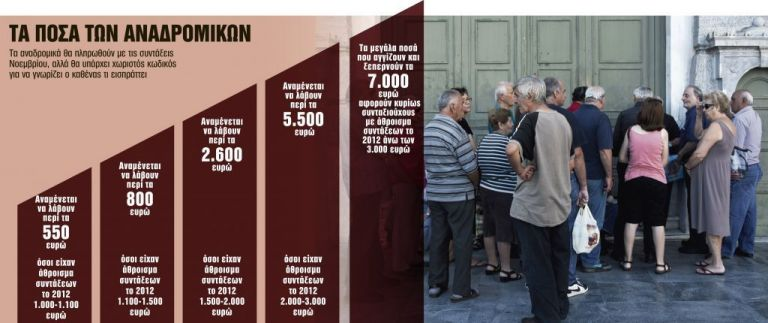 Αναδρομικά: Τα 10 SOS που πρέπει να προσέξουν οι συνταξιούχοι | tanea.gr