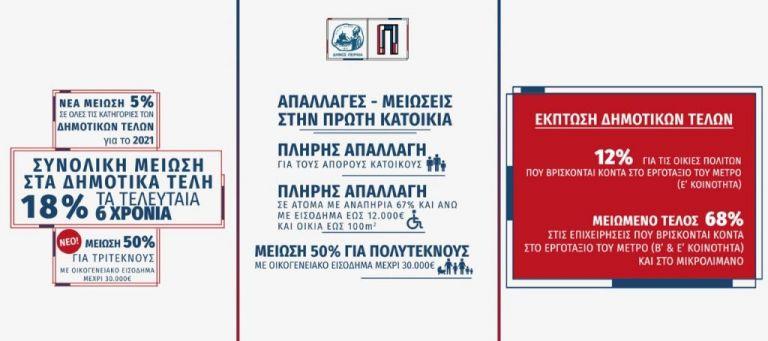 Δήμος Πειραιά: Νέα μείωση 5% των δημοτικών τελών για το 2021 | tanea.gr