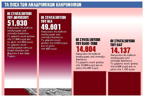 Εφθασε η ώρα πληρωμής για τους 172.222 κληρονόμους   tanea.gr