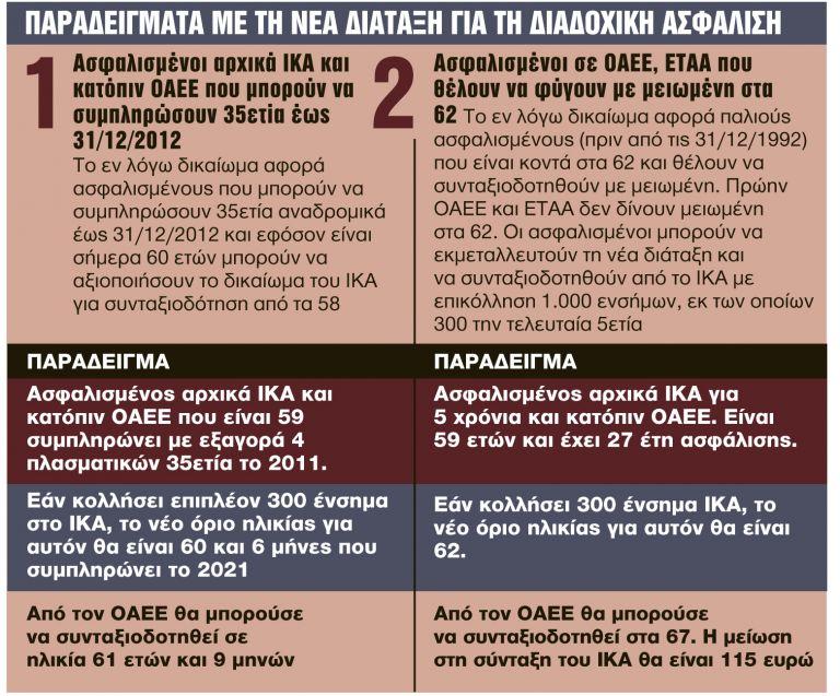Κερδίζουν έως 7 έτη και βγαίνουν πριν από τα 62 | tanea.gr