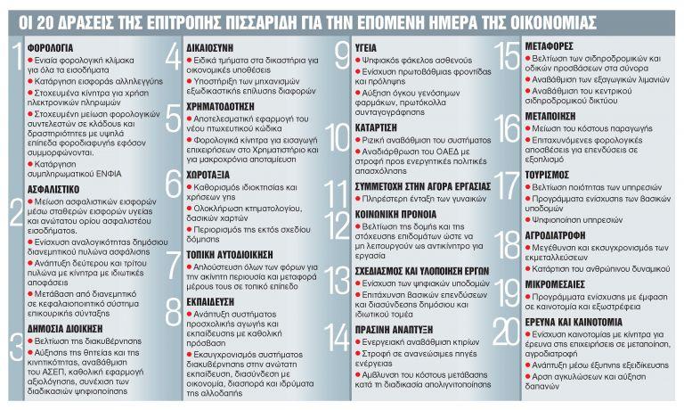 Οι 20 σημαντικές αλλαγές που προτείνει ο Πισσαρίδης σε φόρους, εισφορές, Δημόσιο | tanea.gr