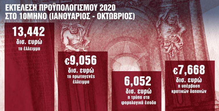 Φθηνό χρήμα... εξπρές και στήριξη μέχρι τον Απρίλιο | tanea.gr