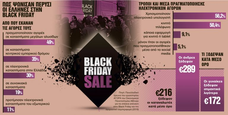 Κοροναϊός : Στον ρυθμό της Black Friday μέχρι τις γιορτές   tanea.gr