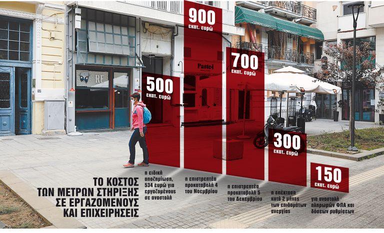 Lockdown : 7+1 μέτρα για τη στήριξη εργαζομένων και επιχειρήσεων   tanea.gr