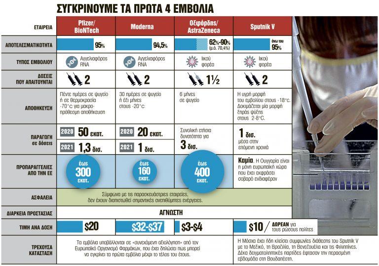 2 δισ. δόσεις για τους πολίτες της ΕΕ | tanea.gr