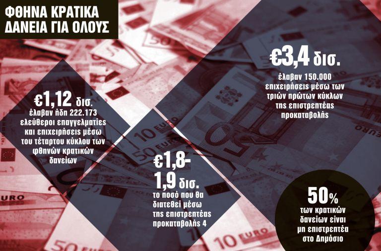 Εξτρα 600 εκατ. ευρώ για την επιστρεπτέα προκαταβολή | tanea.gr