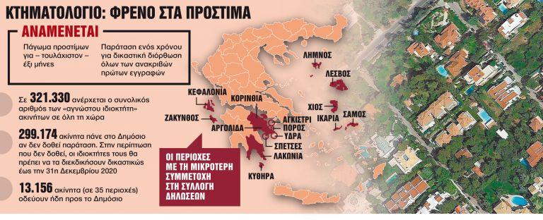 Πώς θα σώσετε την περιουσία σας - Τρέξτε γιατί μετά από 6 μήνες ξεκινούν τα πρόστιμα | tanea.gr