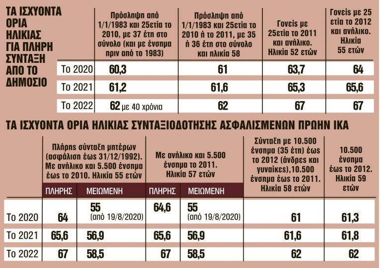 «Χρυσή» προθεσμία ενός μήνα για 22 κατηγορίες ασφαλισμένων | tanea.gr