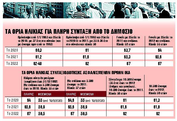 Συντάξεις : Χαμός με εργαζόμενους που σπεύδουν να προλάβουν πρόωρη έξοδο πριν από τα 67 χρόνια   tanea.gr