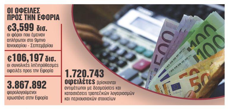 Ανοίγουν ξανά οι 100 και 120 δόσεις για χρέη | tanea.gr