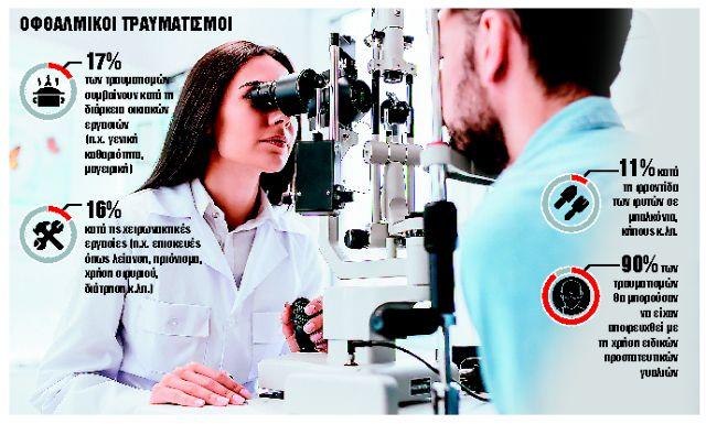 Αποκαλυπτικά στοιχεία : Η καραντίνα εκτόξευσε τους τραυματισμούς των ματιών | tanea.gr