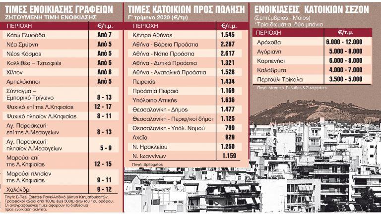 Ακίνητα : Τι αλλαγές φέρνει στην αγορά ο κοροναϊός   tanea.gr