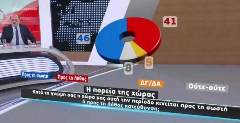 Μεγάλη δημοσκόπηση στο Mega για την πανδημία, το εμβόλιο, την αξιολόγηση των κομμάτων | tanea.gr