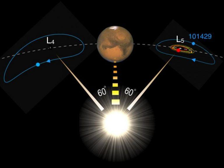 Αστρονόμοι ανακάλυψαν αστεροειδή γύρω από τον Άρη που έχει παρόμοια χημική σύνθεση με τη Σελήνη | tanea.gr