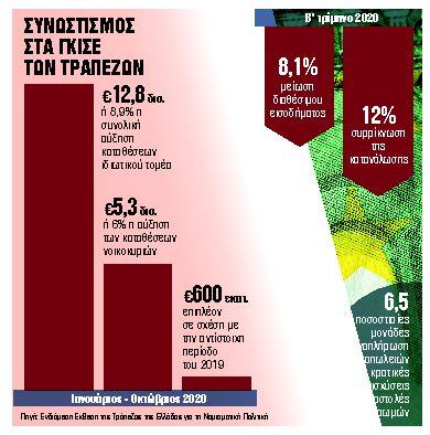 Γεμίζουν οι τράπεζες με ζεστό χρήμα - Ο φόβος αυξάνει τις αποταμιεύσεις   tanea.gr