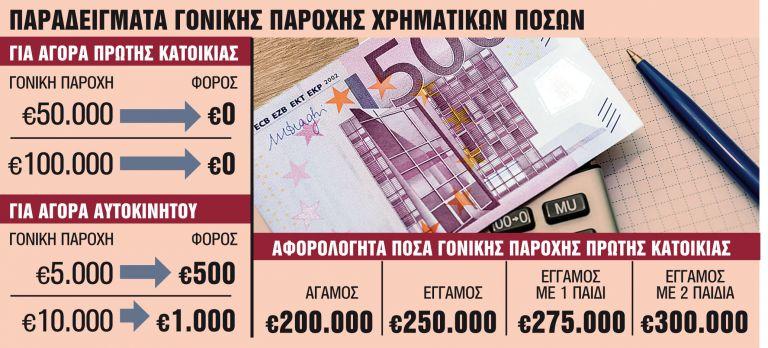«Κούρεμα» φόρων με γονικές παροχές και δωρεές   tanea.gr