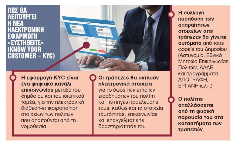 Χωρίς δικαιολογητικά στις τράπεζες - Μια νέα, σημαντική εφαρμογή | tanea.gr