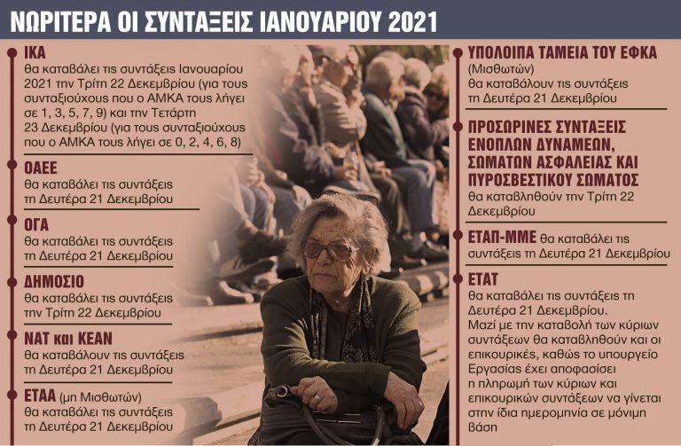 Ποιοι συνταξιούχοι θα πάρουν αναδρομικά και αυξήσεις Φεβρουάριο και Μάρτιο | tanea.gr