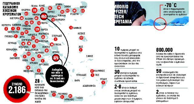 Αγώνας δρόμου για τα εμβόλια   tanea.gr
